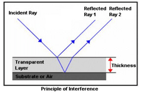 uv spectroscopy principle and applications