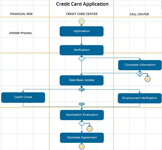 capital one job application process