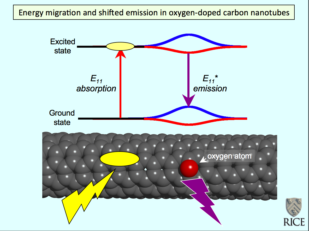 carbon nanotubes and its applications