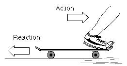 application of third law of motion