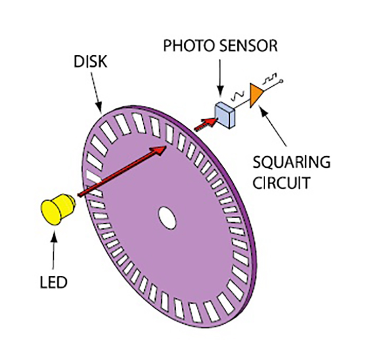 optical sensors basics and applications