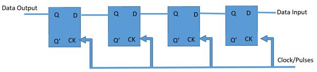application of shift register pdf