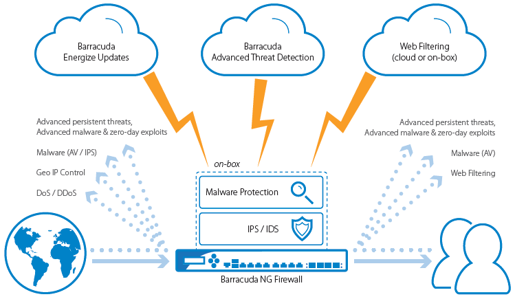 barracuda networks web application firewall
