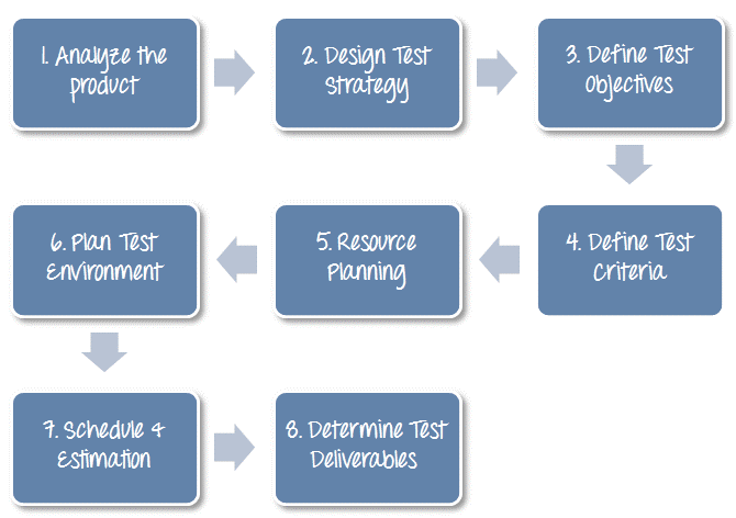 test strategy document for web application