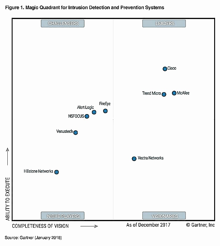 magic quadrant for application performance monitoring 2017
