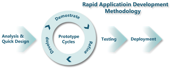 prototyping and rapid application development