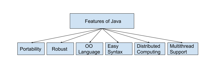 different applications of java programming language