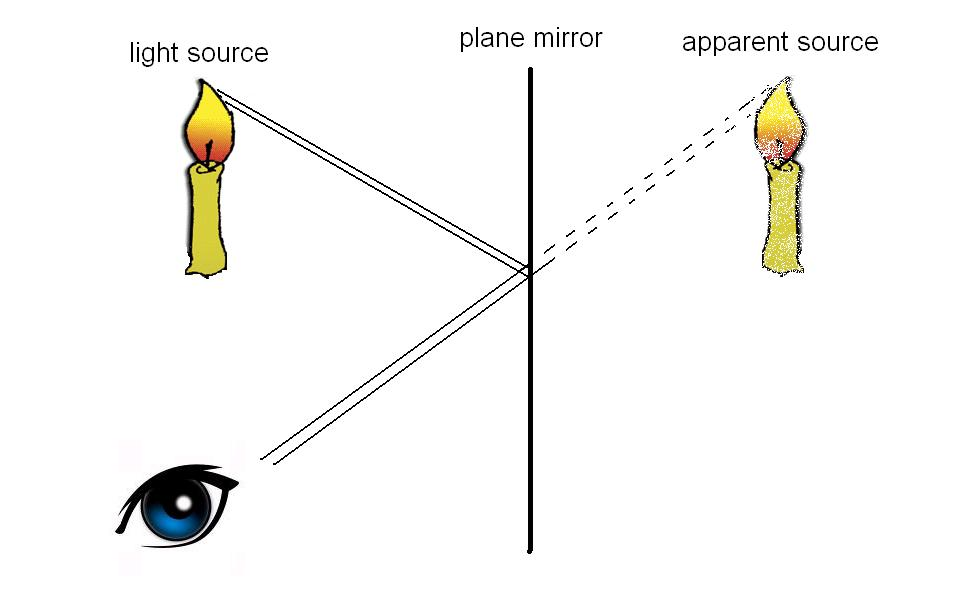 diffraction applications in daily life