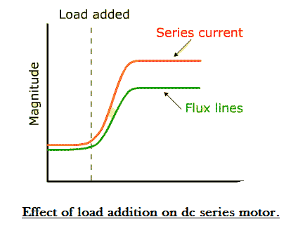 series wound dc motor applications