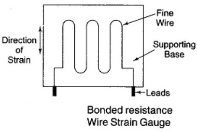 applications of strain gauge in medical field