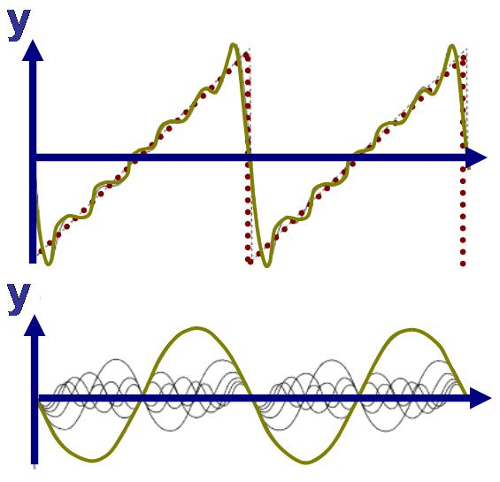 folland fourier analysis and its applications