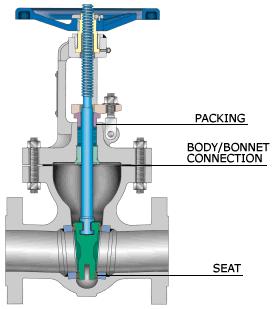 gate valve for steam application