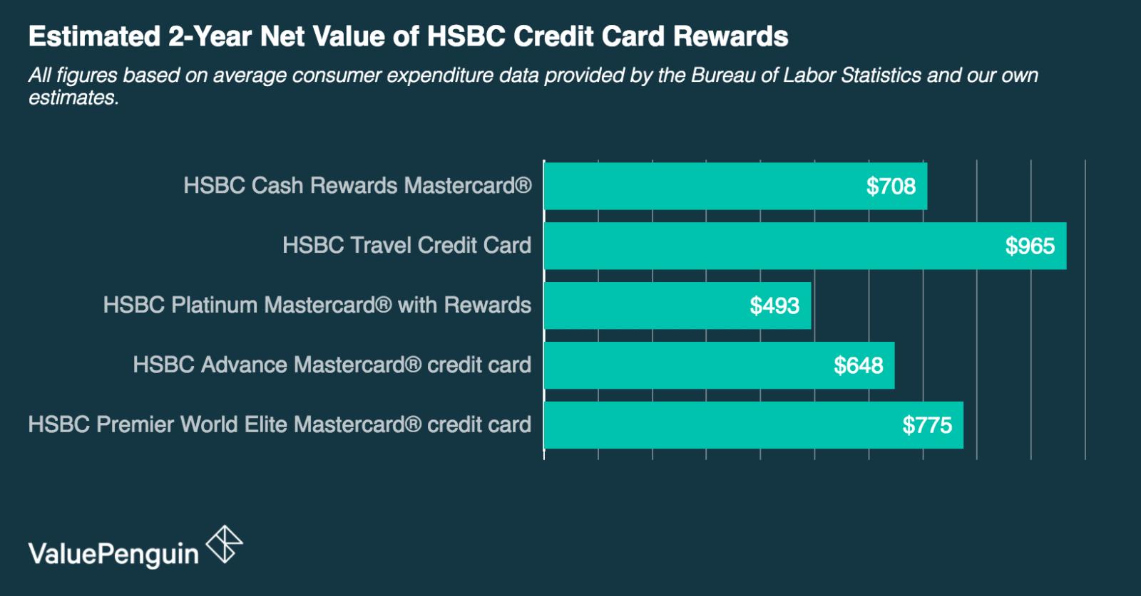 hsbc credit card online application