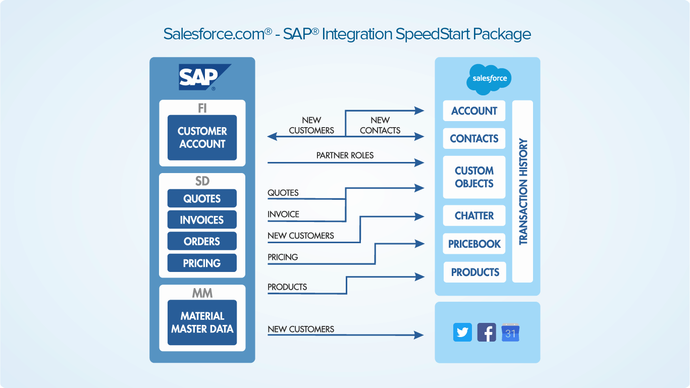 ibm application integration suite for salesforce
