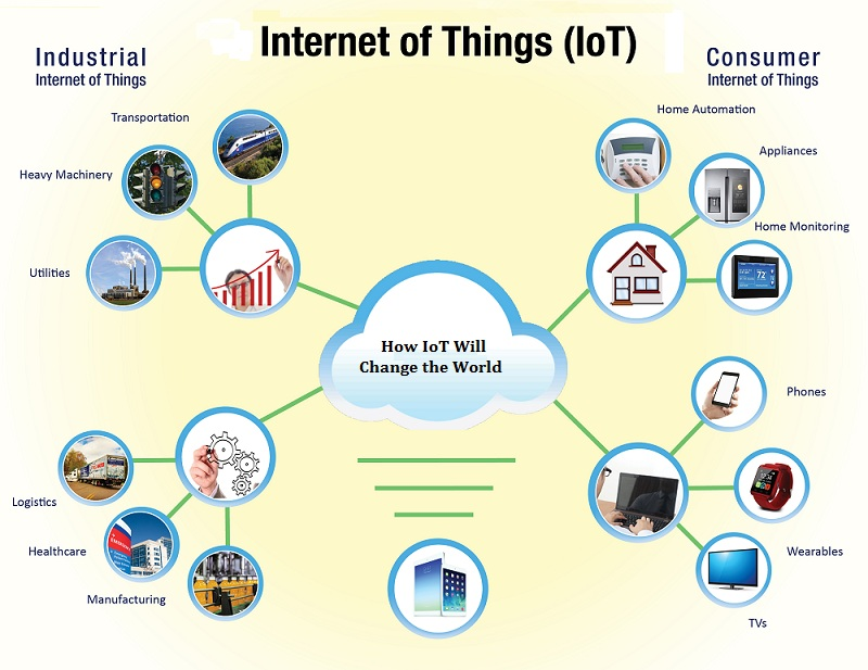internet of things marketing applications