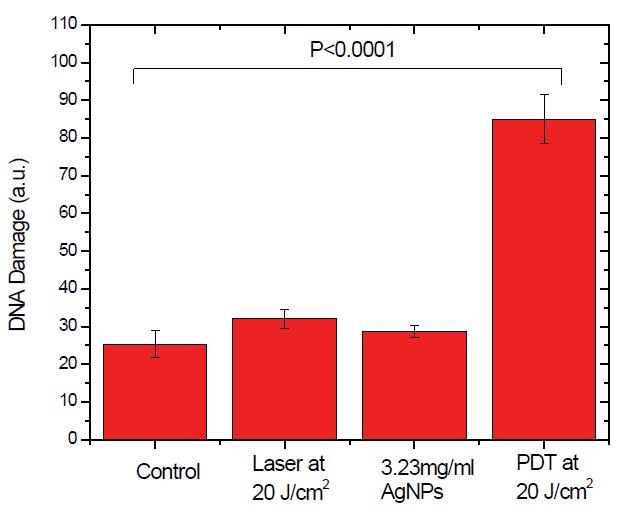 journal of nanoscience and nanotechnology applications impact factor