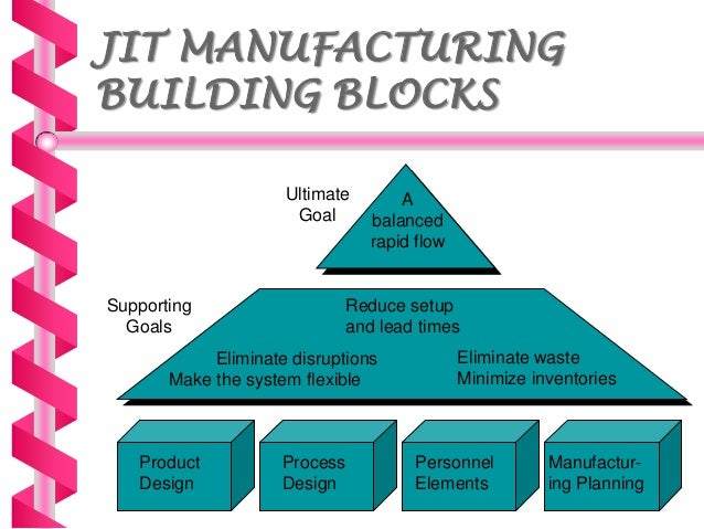 just in time application and implementation for building material management