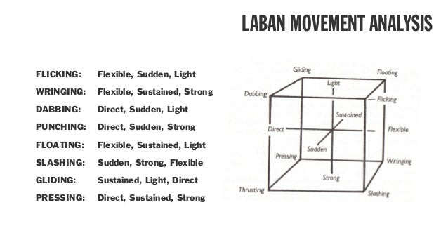 laban movement analysis theory and application