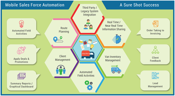 mobile sales force automation application