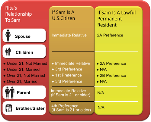 relationship of sponsor to applicant