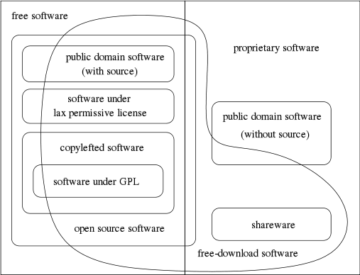 similarities between system software and application software