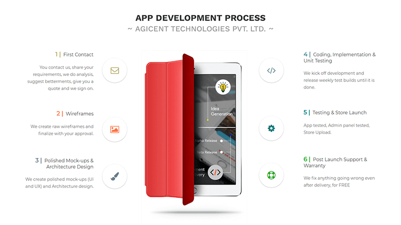 software development methodology for mobile applications