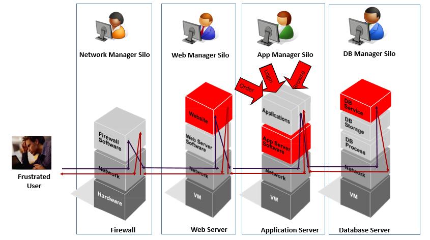 tier 1 vs tier 2 applications