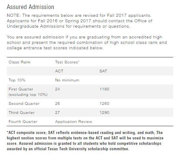 university of california application login