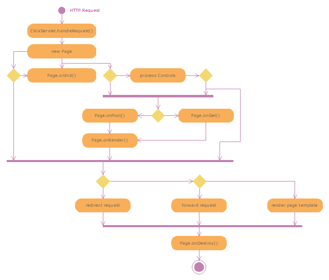 use case diagram example for mobile application