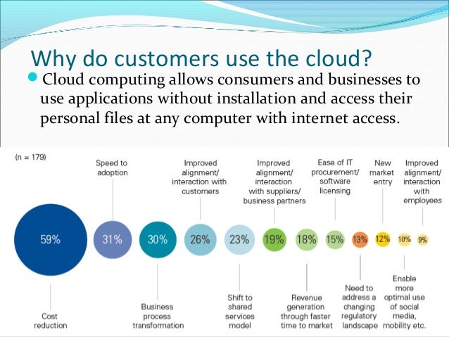 use of cloud computing applications and services