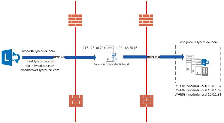 web application proxy step by step