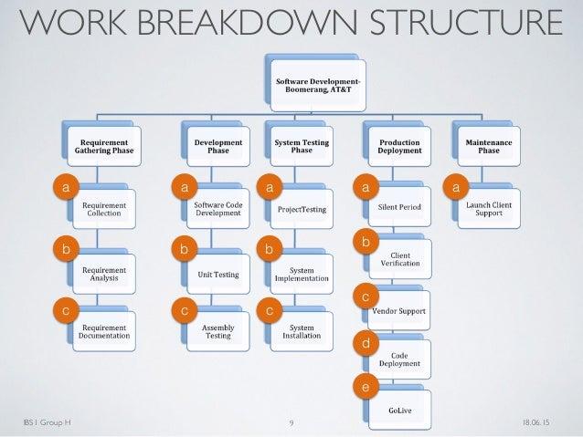 work breakdown structure for application development
